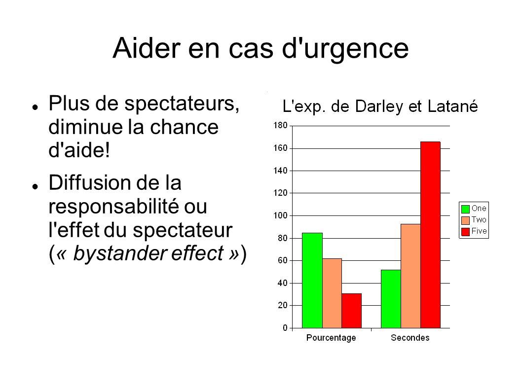 Aider en cas d'urgence Plus de spectateurs, diminue la chance d'aide! Diffusion de la responsabilité ou l'effet du spectateur (« bystander effect »)