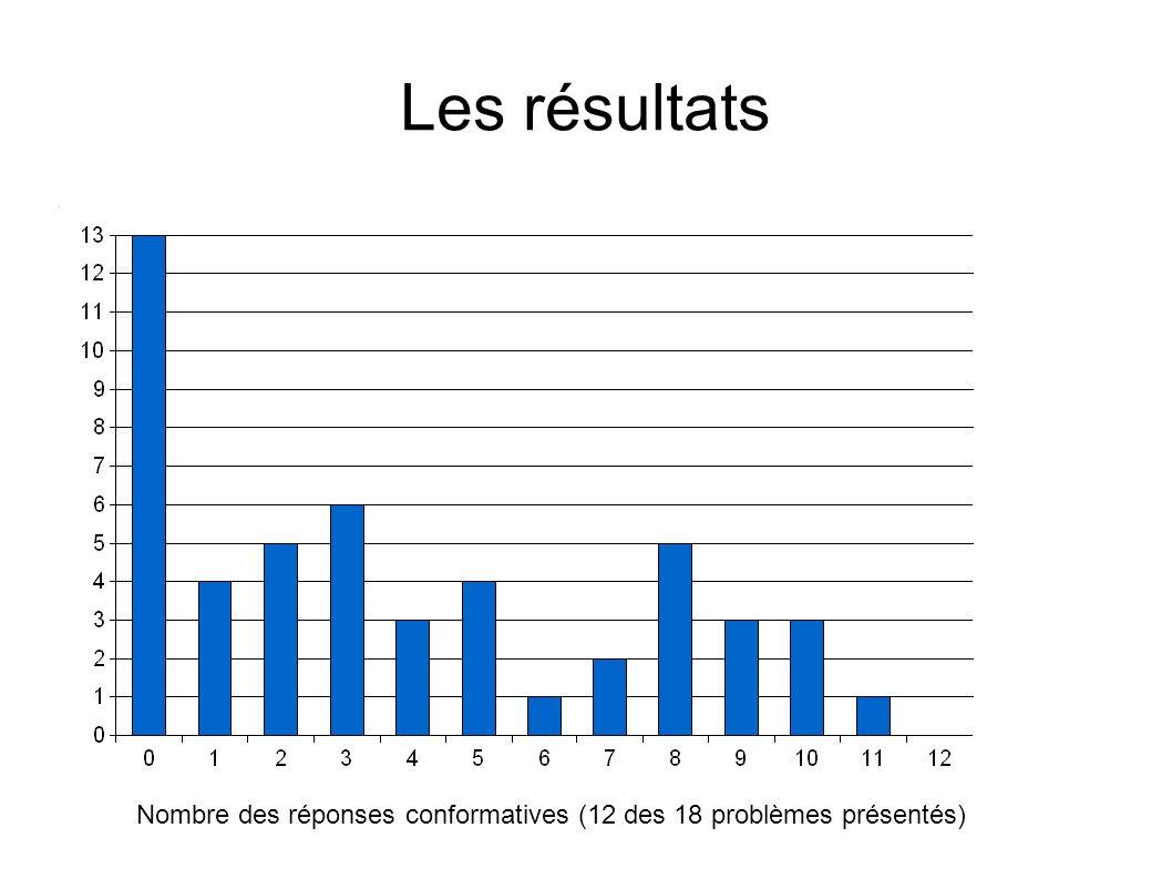 Les résultats 74% (37/50) des participants donnait au moins une réponse conformative Au total, les participants conformaient avec 37% des réponses faux Par contre, dans le group de contrôle (sans assistants d Asch) 5% des réponses étaient faux Qu est-ce qui se passe quand l unanimité du groupe n est plus respecté.
