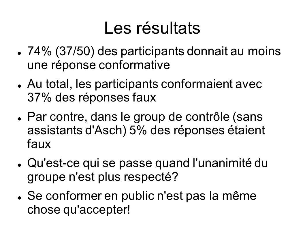 Les résultats 74% (37/50) des participants donnait au moins une réponse conformative Au total, les participants conformaient avec 37% des réponses fau