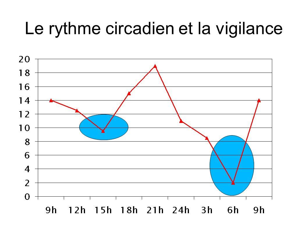 Le rythme circadien et la vigilance