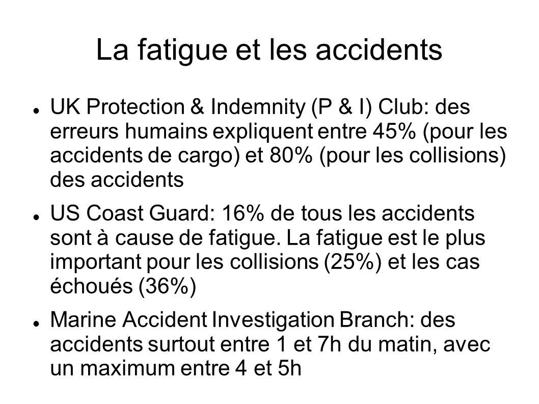 La fatigue et les accidents UK Protection & Indemnity (P & I) Club: des erreurs humains expliquent entre 45% (pour les accidents de cargo) et 80% (pou