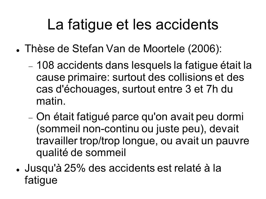 La fatigue et les accidents Thèse de Stefan Van de Moortele (2006): 108 accidents dans lesquels la fatigue était la cause primaire: surtout des collis