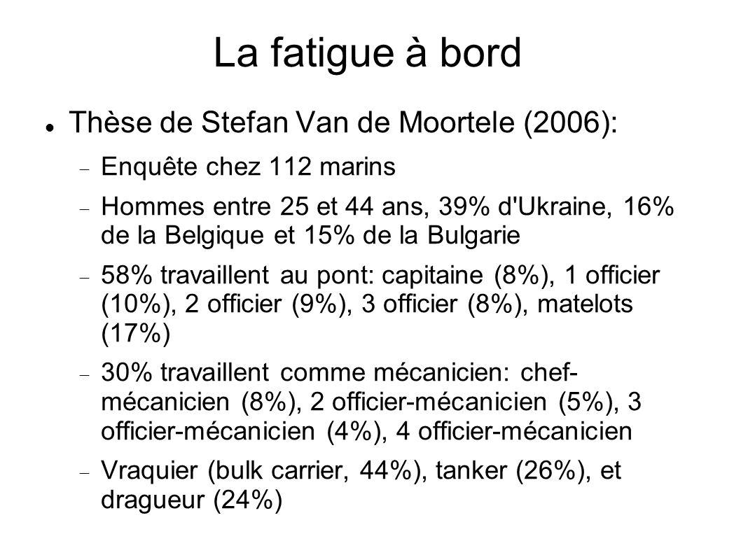 La fatigue à bord Thèse de Stefan Van de Moortele (2006): Enquête chez 112 marins Hommes entre 25 et 44 ans, 39% d'Ukraine, 16% de la Belgique et 15%