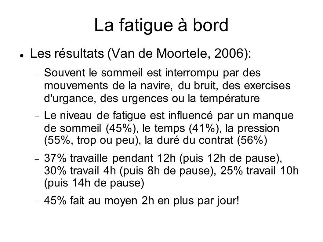 La fatigue à bord Les résultats (Van de Moortele, 2006): Souvent le sommeil est interrompu par des mouvements de la navire, du bruit, des exercises d'