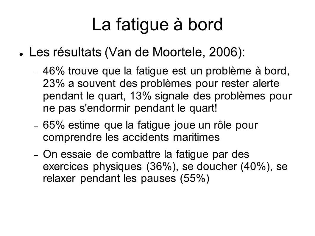 La fatigue à bord Les résultats (Van de Moortele, 2006): 46% trouve que la fatigue est un problème à bord, 23% a souvent des problèmes pour rester ale