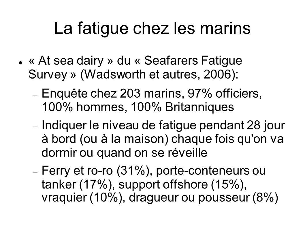 La fatigue chez les marins « At sea dairy » du « Seafarers Fatigue Survey » (Wadsworth et autres, 2006): Enquête chez 203 marins, 97% officiers, 100%