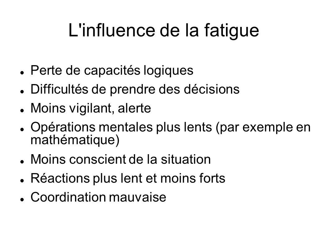 L'influence de la fatigue Perte de capacités logiques Difficultés de prendre des décisions Moins vigilant, alerte Opérations mentales plus lents (par