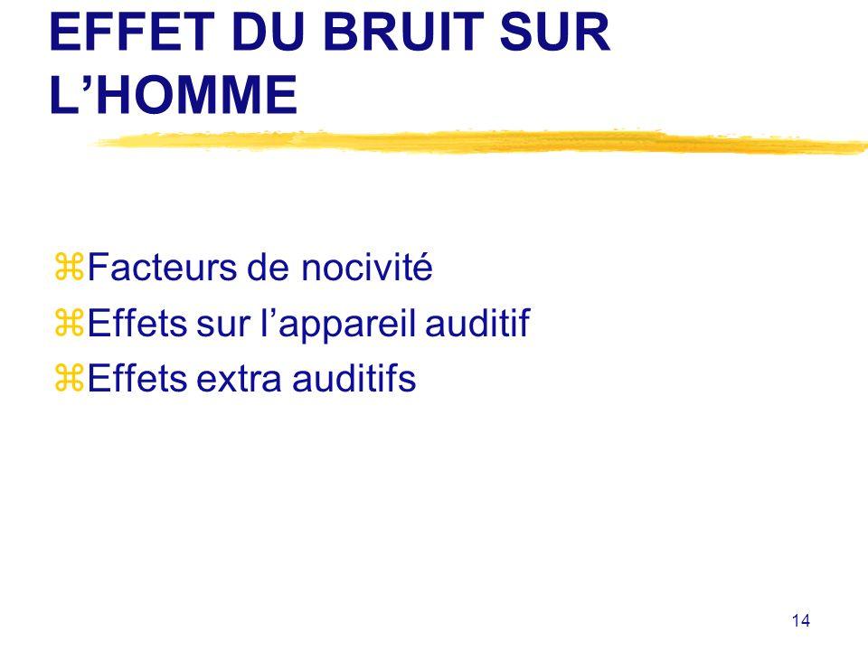 14 EFFET DU BRUIT SUR LHOMME zFacteurs de nocivité zEffets sur lappareil auditif zEffets extra auditifs