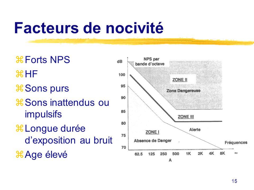 15 Facteurs de nocivité zForts NPS zHF zSons purs zSons inattendus ou impulsifs zLongue durée dexposition au bruit zAge élevé