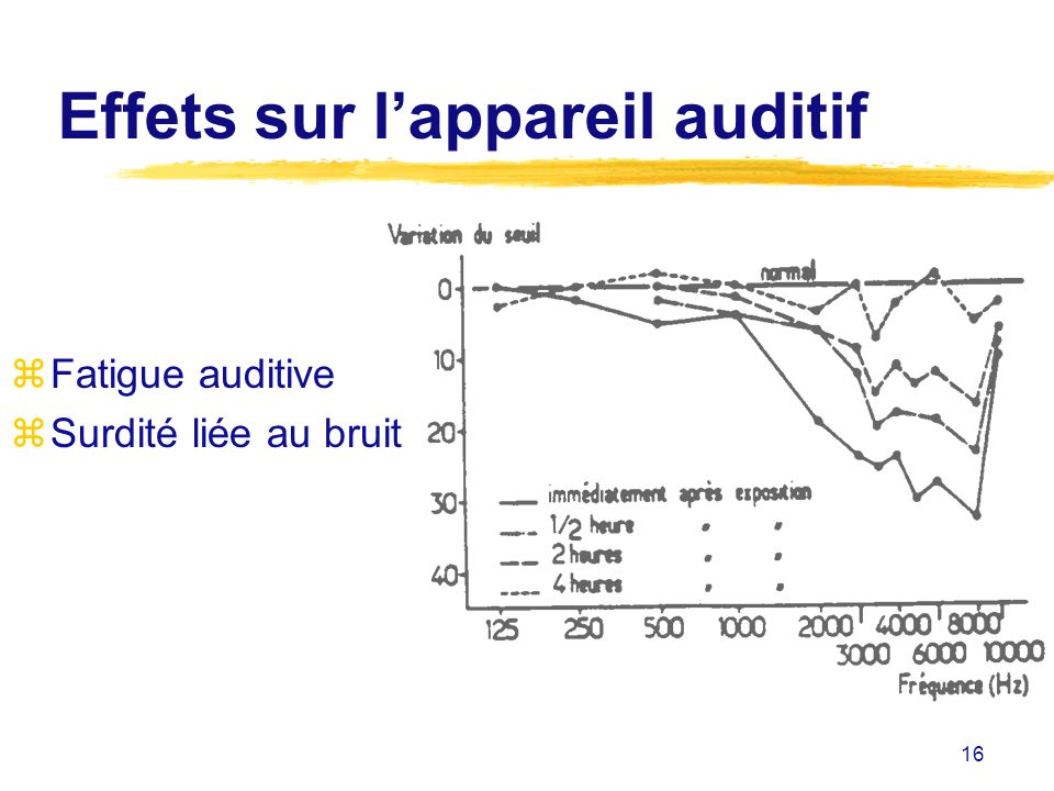 16 Effets sur lappareil auditif zFatigue auditive zSurdité liée au bruit