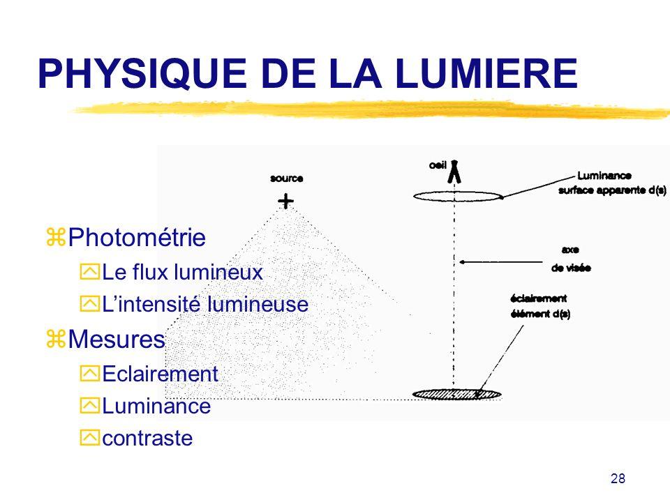 28 PHYSIQUE DE LA LUMIERE zPhotométrie yLe flux lumineux yLintensité lumineuse zMesures yEclairement yLuminance ycontraste