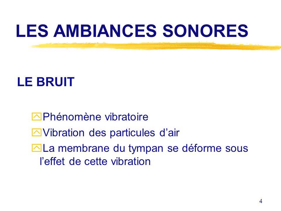 4 LES AMBIANCES SONORES LE BRUIT yPhénomène vibratoire yVibration des particules dair yLa membrane du tympan se déforme sous leffet de cette vibration