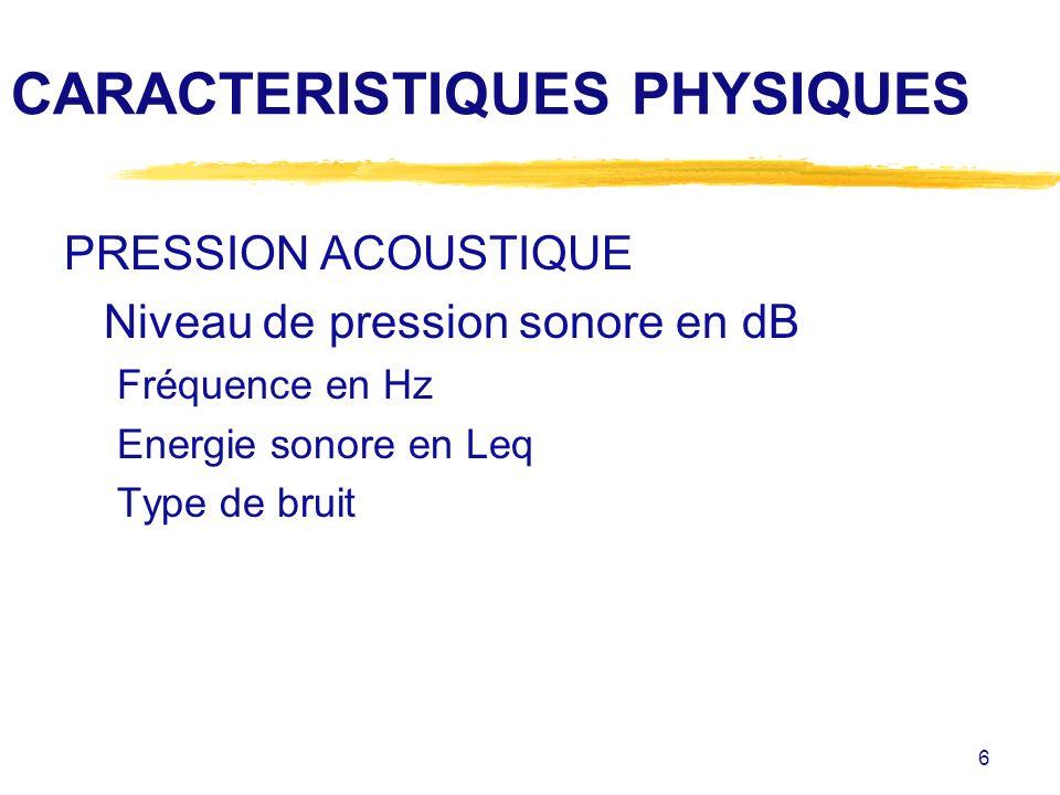 6 CARACTERISTIQUES PHYSIQUES PRESSION ACOUSTIQUE Niveau de pression sonore en dB Fréquence en Hz Energie sonore en Leq Type de bruit