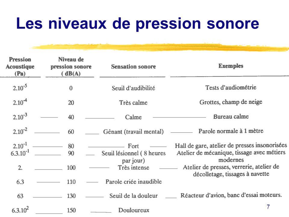 18 LAMBIANCE SONORE zCaractéristiques physiques du bruit zPhysiologie de laudition zEffets du bruit sur lhomme zEffets du bruit sur le travail zMesures du bruit zRéglementation