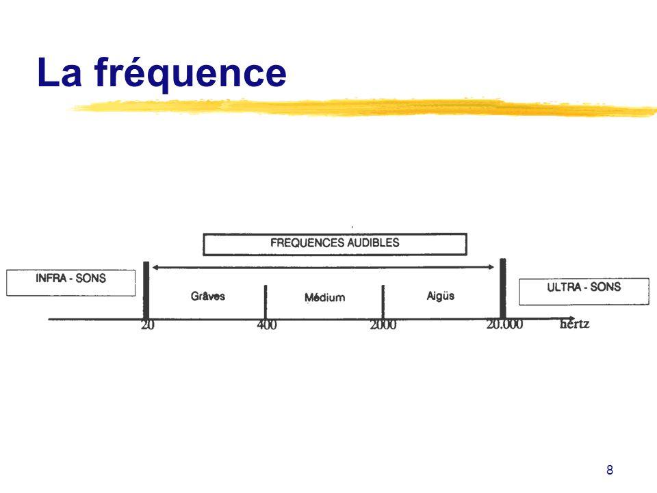 8 La fréquence