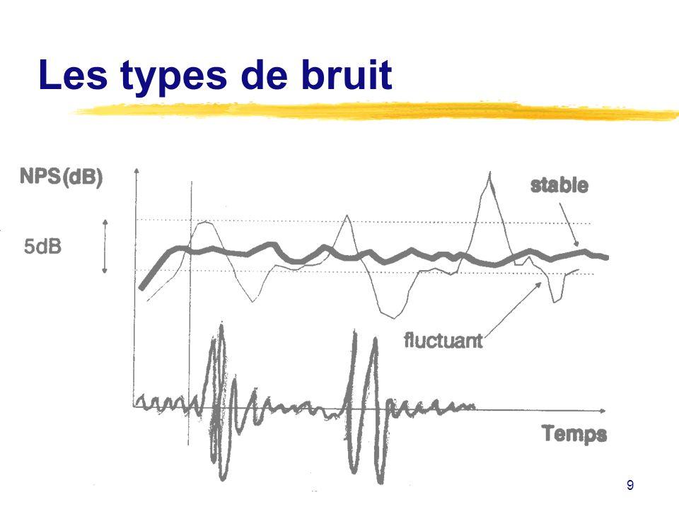 20 LAMBIANCE SONORE zCaractéristiques physiques du bruit zPhysiologie de laudition zEffets du bruit sur lhomme zEffets du bruit sur le travail zMesures du bruit zRéglementation