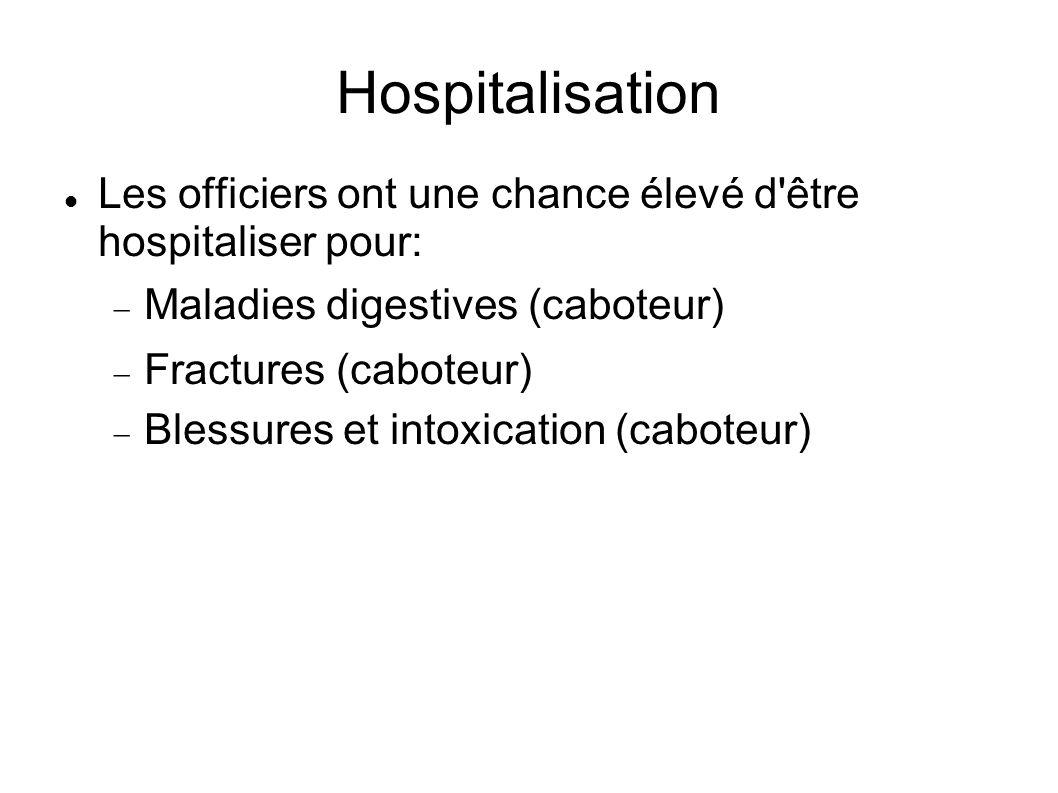 Hospitalisation Les officiers ont une chance élevé d être hospitaliser pour: Maladies digestives (caboteur) Fractures (caboteur) Blessures et intoxication (caboteur)