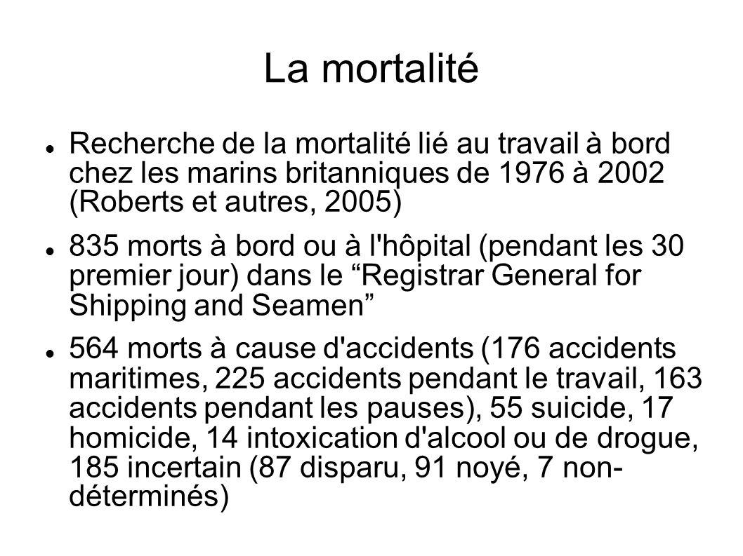 La mortalité Recherche de la mortalité lié au travail à bord chez les marins britanniques de 1976 à 2002 (Roberts et autres, 2005) 835 morts à bord ou à l hôpital (pendant les 30 premier jour) dans le Registrar General for Shipping and Seamen 564 morts à cause d accidents (176 accidents maritimes, 225 accidents pendant le travail, 163 accidents pendant les pauses), 55 suicide, 17 homicide, 14 intoxication d alcool ou de drogue, 185 incertain (87 disparu, 91 noyé, 7 non- déterminés)