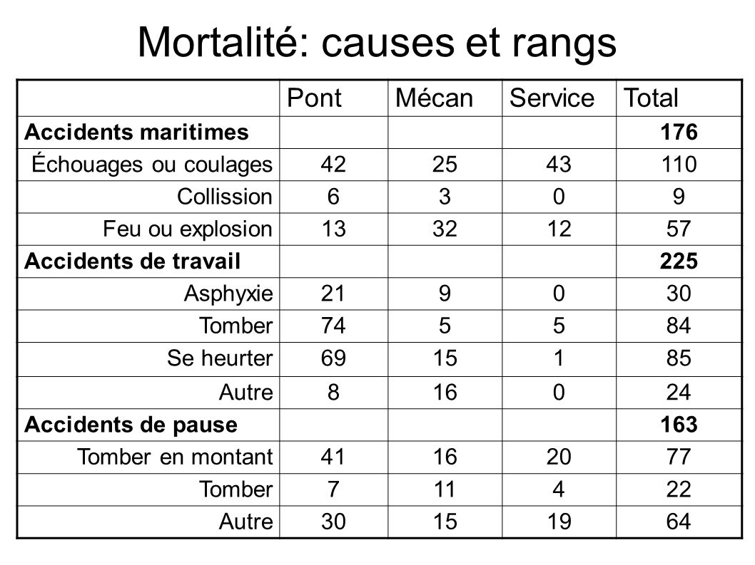 Mortalité: causes et rangs PontMécanServiceTotal Accidents maritimes176 Échouages ou coulages422543110 Collission6309 Feu ou explosion13321257 Acciden