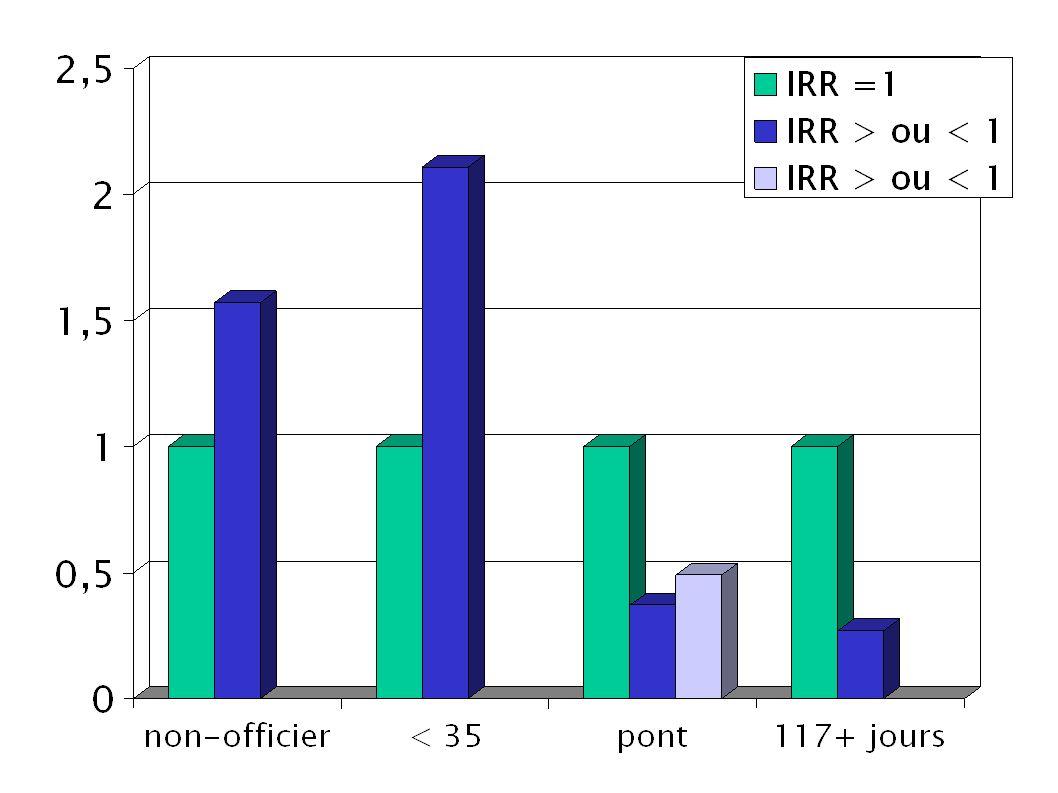 Les blessures Remarquablement, il n y avait pas de différence entre navires dun des pays qui participaient dans létude (2128) et navires de « flags of convenience » (872), entre type de navire (tanker 1294 ou vraquier 2135), ni entre marins qui travaillaient jusqu à 56 heures par semaine (1097), 57 à 70 heures par semaine (1072) ou plus que 71 heures par semaine (1260)