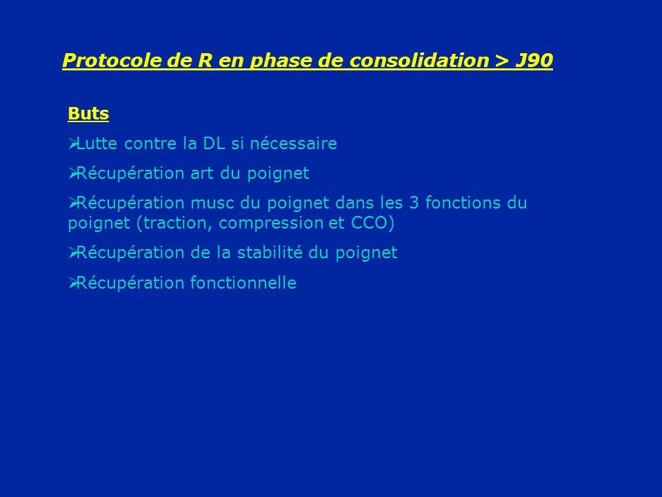 Protocole de R en phase de consolidation > J90 Buts Lutte contre la DL si nécessaire Récupération art du poignet Récupération musc du poignet dans les