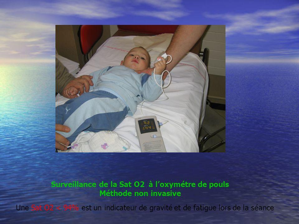 Surveillance de la Sat O2 à loxymétre de pouls Méthode non invasive Une Sat O2 < 94% est un indicateur de gravité et de fatigue lors de la séance
