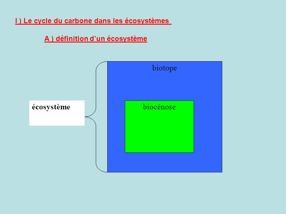B ) Le fonctionnement dun écosystème AB Signifie A est mangé par B Exercice : Choisir un type décosystème et proposer un réseau trophique possible en complétant le document ci-dessous.