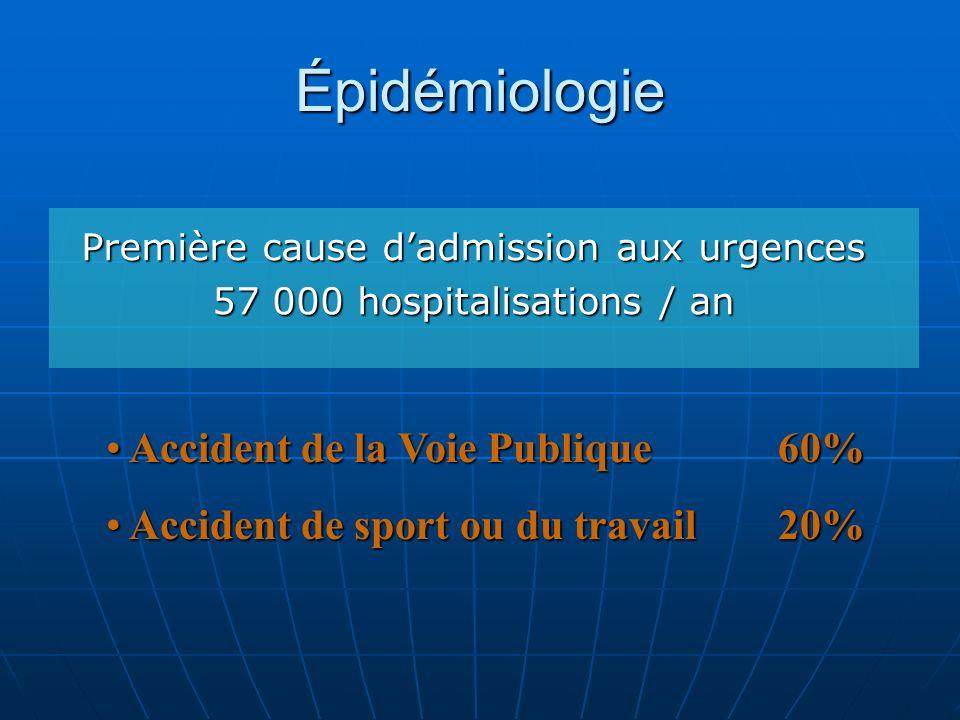 Épidémiologie Première cause dadmission aux urgences 57 000 hospitalisations / an Accident de la Voie Publique 60% Accident de la Voie Publique 60% Ac