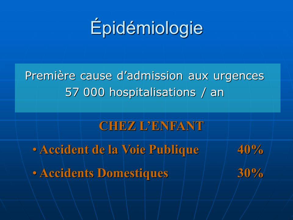 Épidémiologie Première cause dadmission aux urgences 57 000 hospitalisations / an CHEZ LENFANT Accident de la Voie Publique40% Accident de la Voie Pub