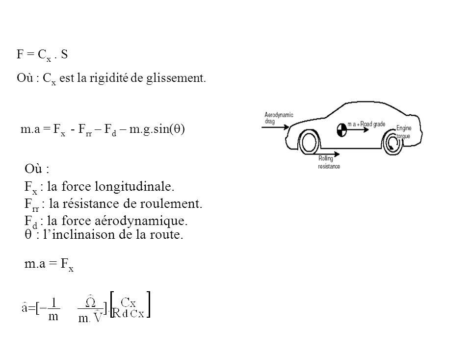 F = C x. S Où : C x est la rigidité de glissement. m.a = F x - F rr – F d – m.g.sin( ) Où : F x : la force longitudinale. F rr : la résistance de roul