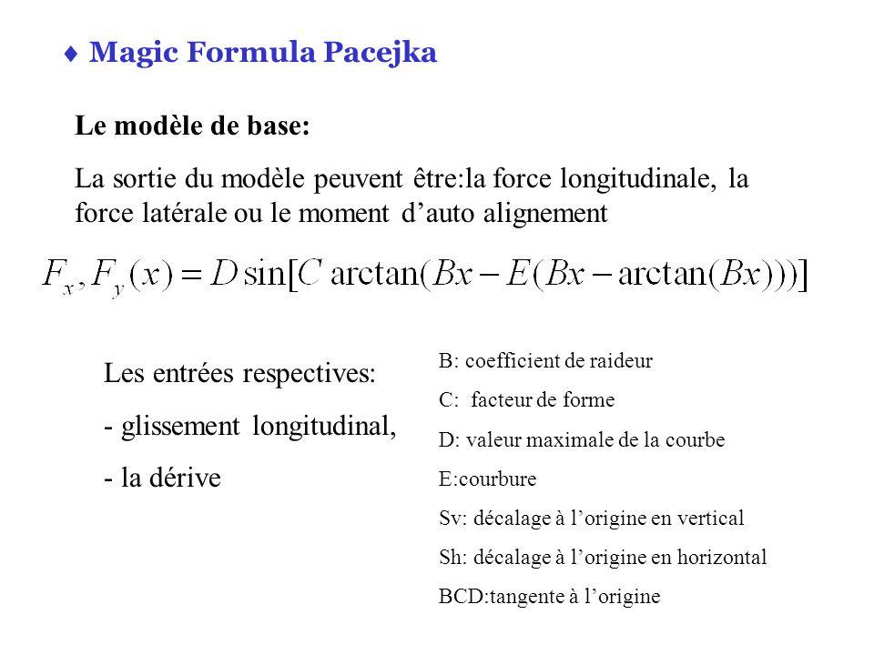 Magic Formula Pacejka Le modèle de base: La sortie du modèle peuvent être:la force longitudinale, la force latérale ou le moment dauto alignement Les
