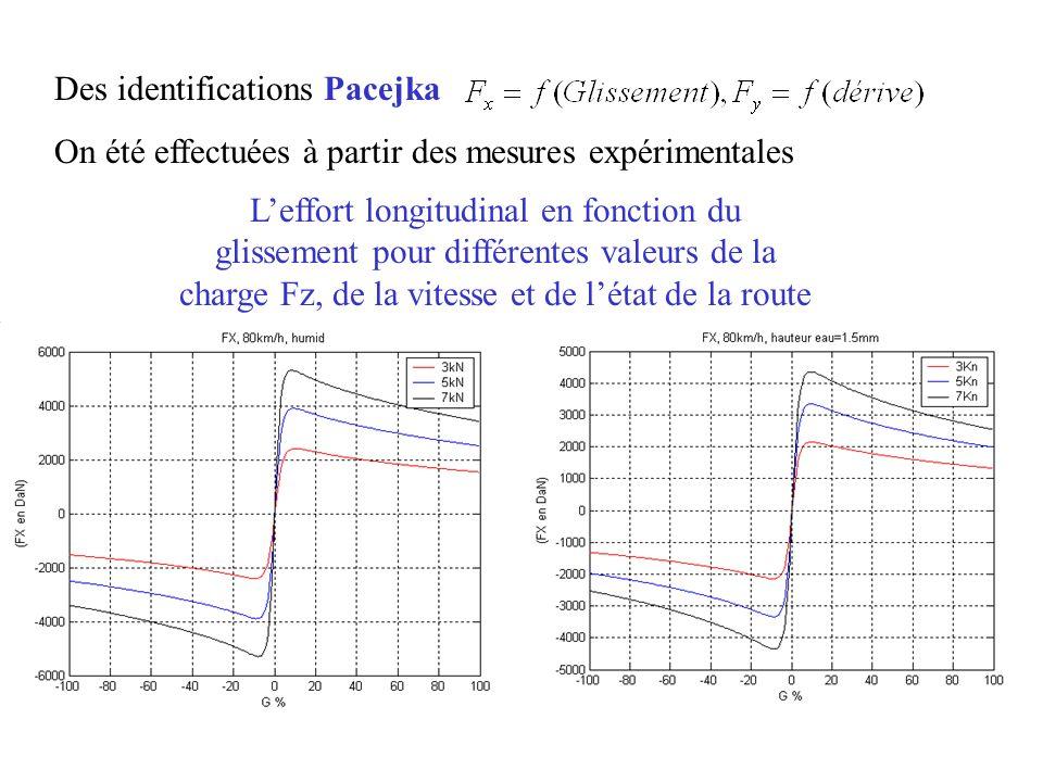 Des identifications Pacejka On été effectuées à partir des mesures expérimentales Leffort longitudinal en fonction du glissement pour différentes vale