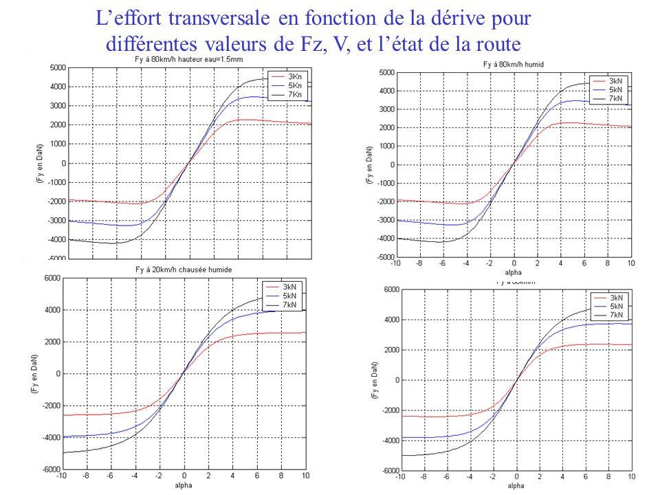 Leffort transversale en fonction de la dérive pour différentes valeurs de Fz, V, et létat de la route