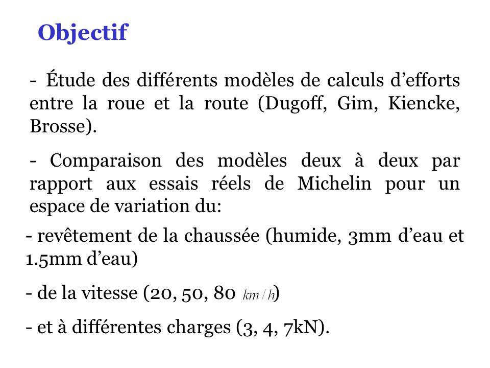 - Étude des différents modèles de calculs defforts entre la roue et la route (Dugoff, Gim, Kiencke, Brosse). - Comparaison des modèles deux à deux par