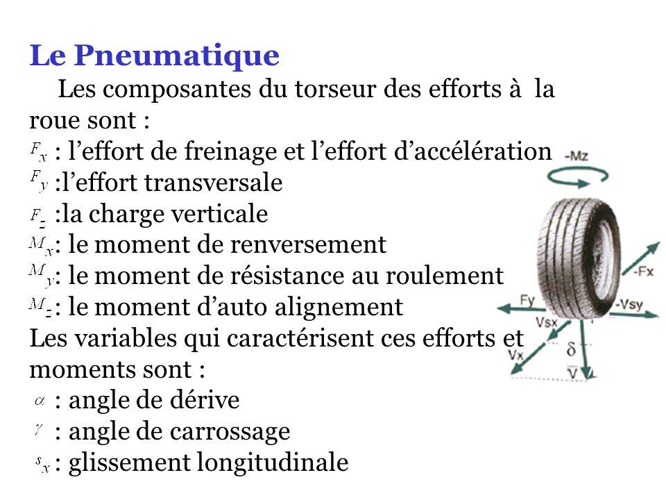 Le Pneumatique Les composantes du torseur des efforts à la roue sont : : leffort de freinage et leffort daccélération :leffort transversale :la charge