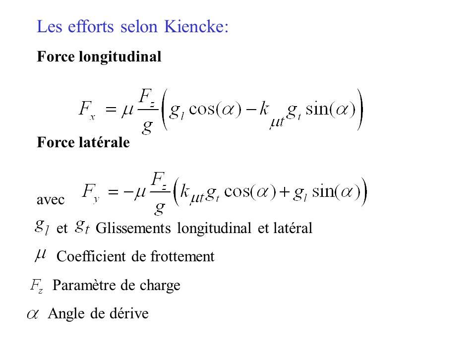 Les efforts selon Kiencke: Force longitudinal Force latérale avec et Glissements longitudinal et latéral Coefficient de frottement Paramètre de charge