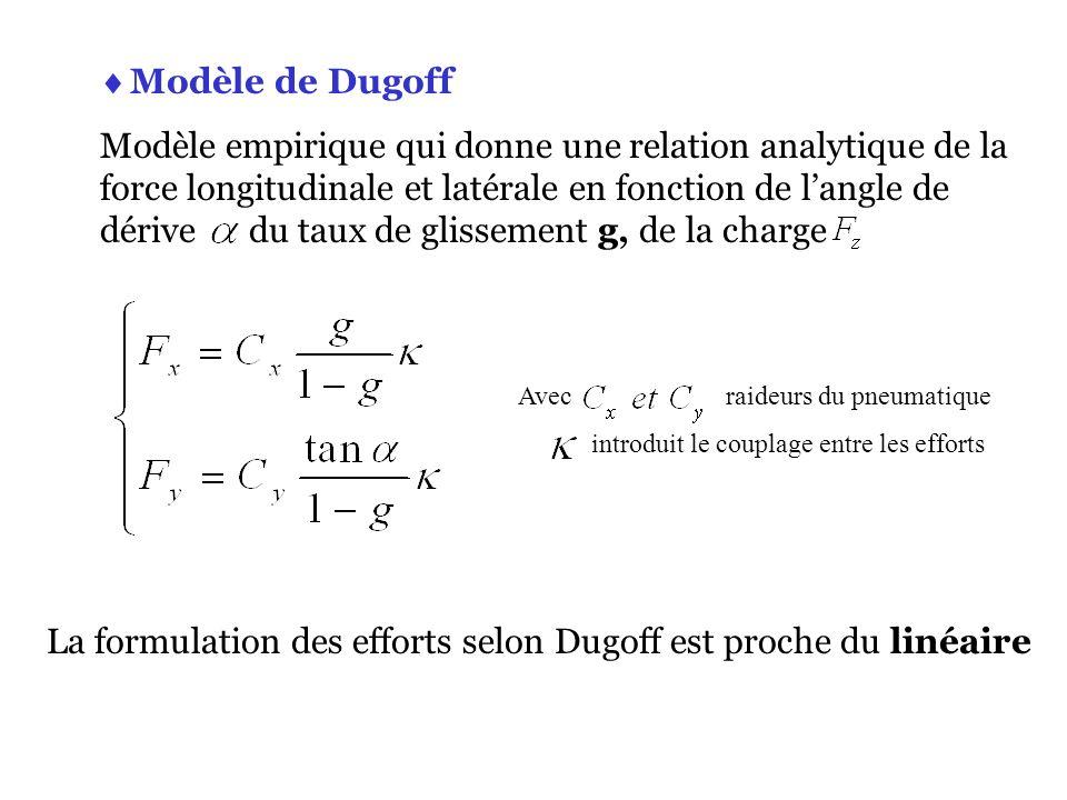 Modèle de Dugoff Modèle empirique qui donne une relation analytique de la force longitudinale et latérale en fonction de langle de dérive du taux de g