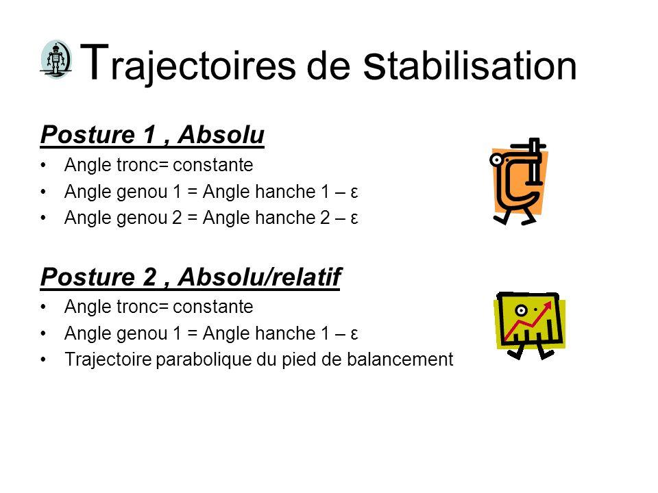 T rajectoires de s tabilisation Posture 1, Absolu Angle tronc= constante Angle genou 1 = Angle hanche 1 – ε Angle genou 2 = Angle hanche 2 – ε Posture