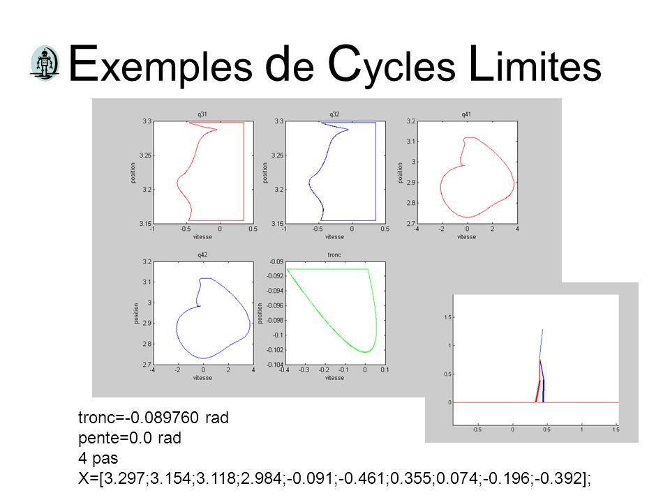 E xemples d e C ycles L imites tronc=-0.089760 rad pente=0.0 rad 4 pas X=[3.297;3.154;3.118;2.984;-0.091;-0.461;0.355;0.074;-0.196;-0.392];