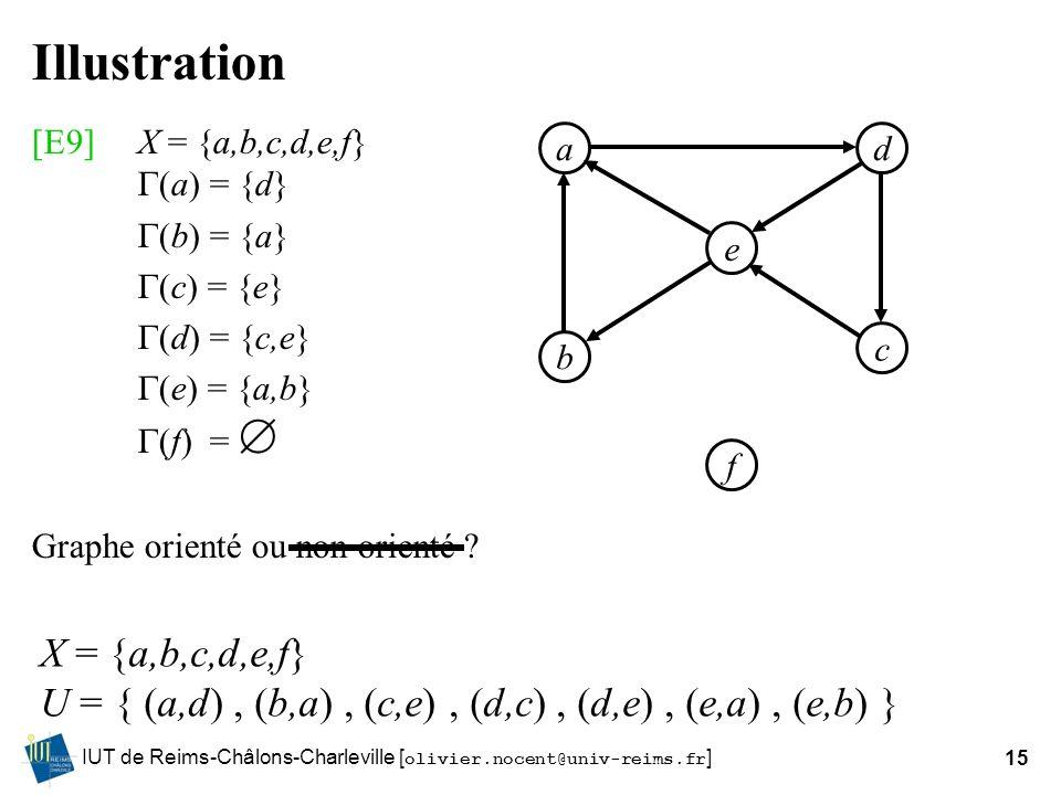 IUT de Reims-Châlons-Charleville [ olivier.nocent@univ-reims.fr ]15 Illustration [E9]X = {a,b,c,d,e,f} (a) = {d} (b) = {a} (c) = {e} (d) = {c,e} (e) =