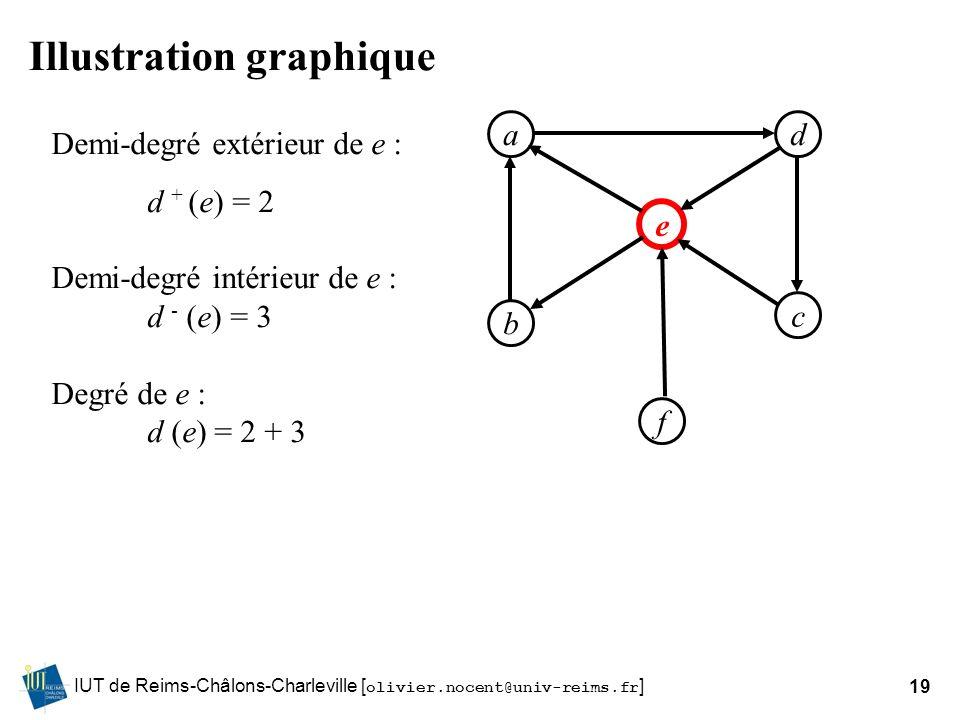 IUT de Reims-Châlons-Charleville [ olivier.nocent@univ-reims.fr ]19 Illustration graphique ad b f e c Demi-degré extérieur de e : d + (e) = 2 Demi-deg