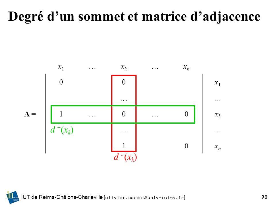 IUT de Reims-Châlons-Charleville [ olivier.nocent@univ-reims.fr ]20 Degré dun sommet et matrice dadjacence x1x1 …xkxk …xnxn 00x1x1 …… A =1…0…0xkxk ……