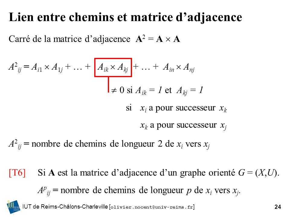 IUT de Reims-Châlons-Charleville [ olivier.nocent@univ-reims.fr ]24 Lien entre chemins et matrice dadjacence Carré de la matrice dadjacence A 2 = A A