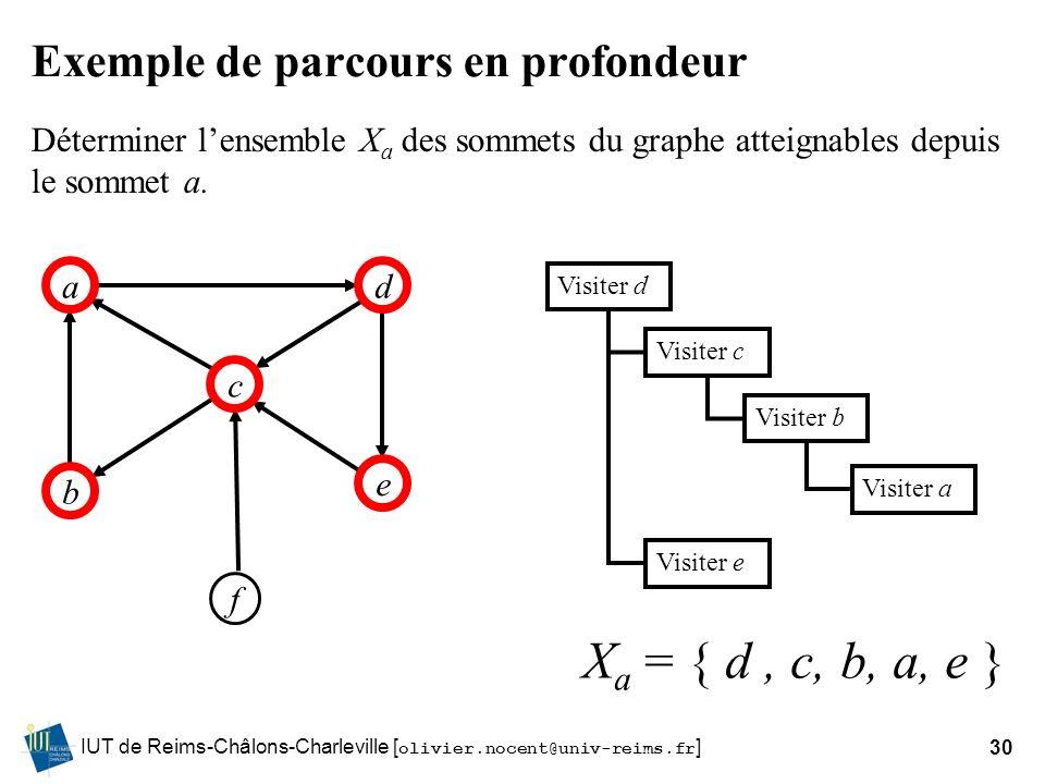 IUT de Reims-Châlons-Charleville [ olivier.nocent@univ-reims.fr ]30 Exemple de parcours en profondeur ad b f c e Déterminer lensemble X a des sommets