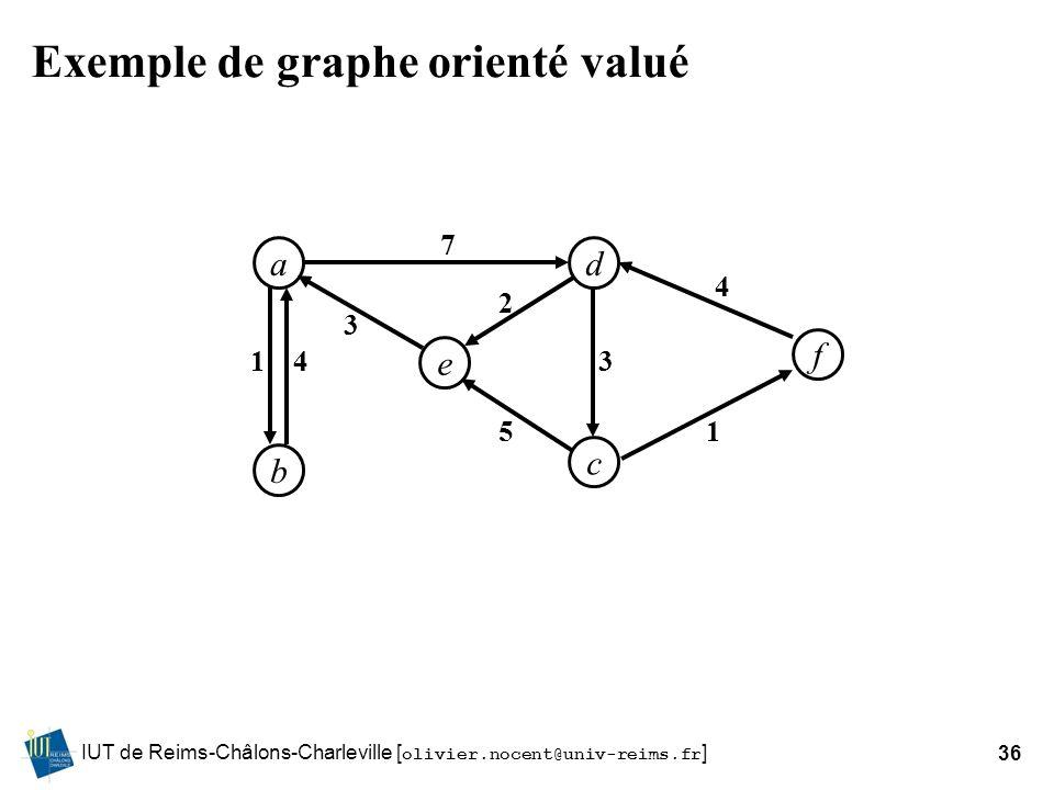 IUT de Reims-Châlons-Charleville [ olivier.nocent@univ-reims.fr ]36 Exemple de graphe orienté valué ad b f e c 14 3 2 5 7 3 1 4