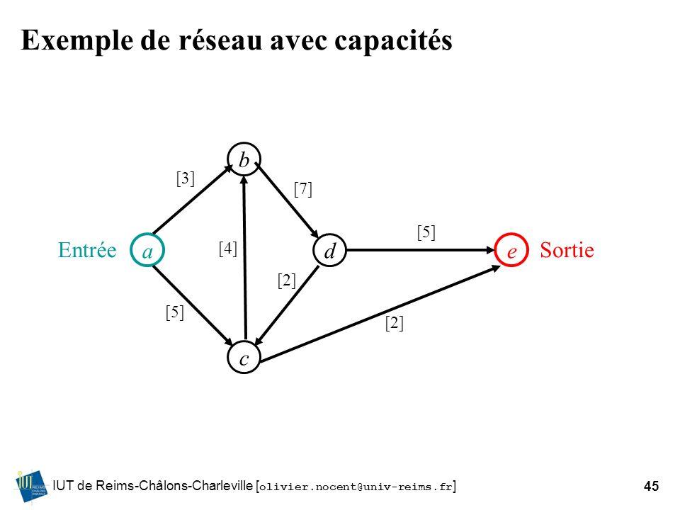 IUT de Reims-Châlons-Charleville [ olivier.nocent@univ-reims.fr ]45 Exemple de réseau avec capacités a d b e c [5] [4] [7] [2] [5] [2] [3] SortieEntré