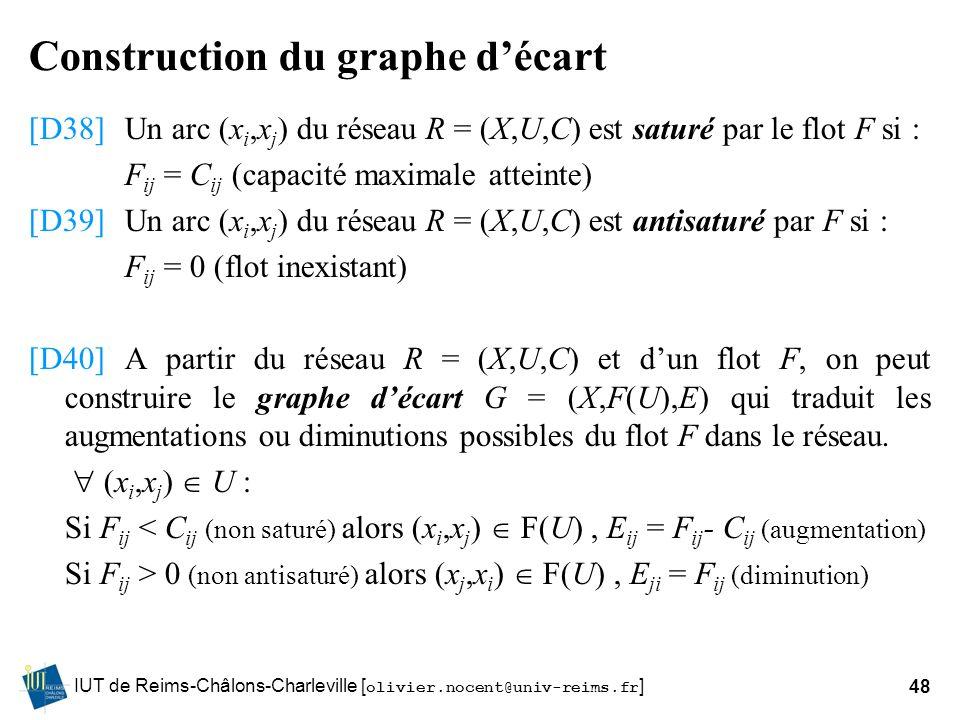 IUT de Reims-Châlons-Charleville [ olivier.nocent@univ-reims.fr ]48 Construction du graphe décart [D38]Un arc (x i,x j ) du réseau R = (X,U,C) est sat