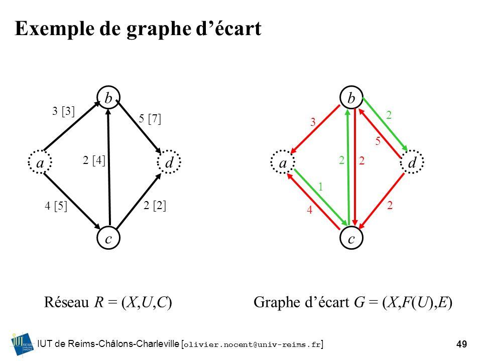 IUT de Reims-Châlons-Charleville [ olivier.nocent@univ-reims.fr ]49 Exemple de graphe décart ad b c 4 [5] 2 [4] 5 [7] 2 [2] 3 [3] ad b c 1 2 2 2 3 Rés