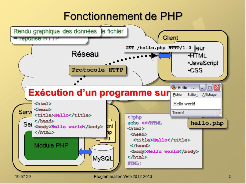 510:59:29 Programmation Web 2012-2013 RéseauRéseau Fonctionnement de PHP ServeurServeur Serveur Web MySQL Module PHP.html.php.jpg ClientClient Navigat