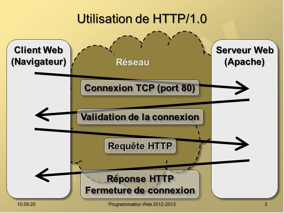 411:00:56 Programmation Web 2012-2013 RéseauRéseau Utilisation de HTTP/1.0 Client Web (Navigateur) (Navigateur) Serveur Web (Apache) (Apache) Requête HTTP Réponse HTTP Établissement dune connexion TCP (port 80) Désire des ressources Possède des ressources As-tu / .